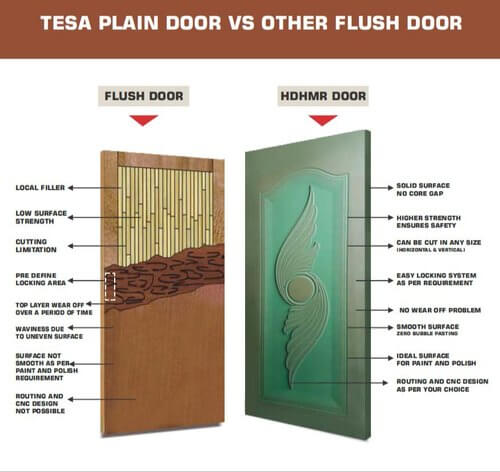 Action Tesa HDHMR Doors- Plain