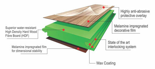 Action Tesa Wooden Flooring